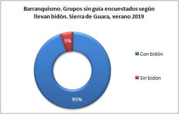 Barranquismo. Grupos sin guía encuestados según llevan bidón. Sierra de Guara, verano 2019