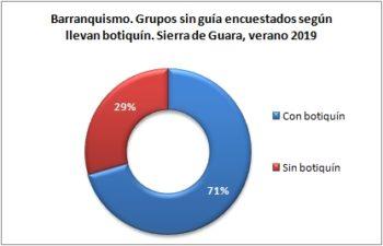 Barranquismo. Grupos sin guía encuestados según llevan botiquín. Sierra de Guara, verano 2019