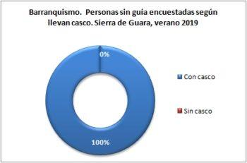 Barranquismo. Personas sin guía encuestadas según llevan casco. Sierra de Guara, verano 2019