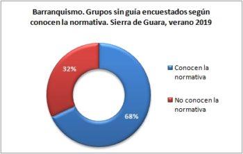 Barranquismo. Grupos sin guía encuestados según conocen normativa. Sierra de Guara, verano 2019