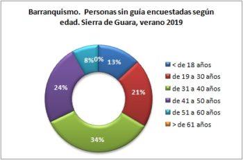 Barranquismo. Personas sin guía encuestadas según edad. Sierra de Guara, verano 2019