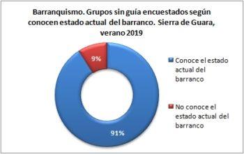 Barranquismo. Grupos sin guía encuestados según conocen el estado actual del barranco. Sierra de Guara, verano 2019