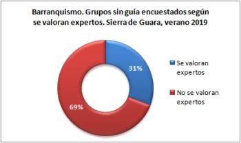 Barranquismo. Grupos sin guía encuestados según se consideran expertos. Sierra de Guara, verano 2019