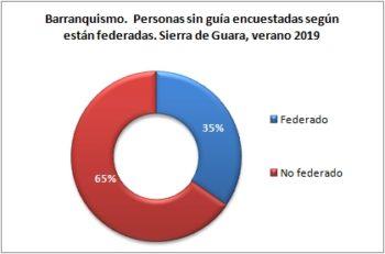 Barranquismo. Personas sin guía encuestadas según están federados. Sierra de Guara, verano 2019