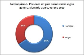 Barranquismo. Personas sin guía encuestadas según género. Sierra de Guara, verano 2019
