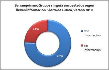 Barranquismo. Grupos sin guía encuestados según llevan información. Sierra de Guara, verano 2019