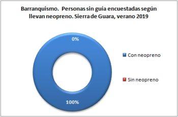 Barranquismo. Personas sin guía encuestadas según llevan neopreno. Sierra de Guara, verano 2019