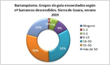 Barranquismo. Grupos sin guía encuestados según número de barrancos descendidos. Sierra de Guara, verano 2019