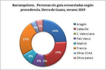 Barranquismo. Personas sin guía encuestadas según procedencia. Sierra de Guara, verano 2019