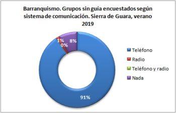 Barranquismo. Grupos sin guía encuestados según llevan teléfono. Sierra de Guara, verano 2019