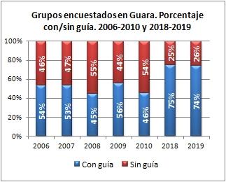 Barranquismo. Grupos encuestados según iban con/sin guía. Sierra de Guara, veranos de 2006-2010 y 2018-2019