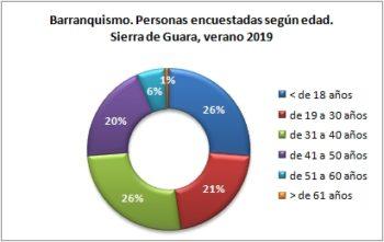 Barranquismo. Personas encuestadas según edad. Sierra de Guara, verano 2019