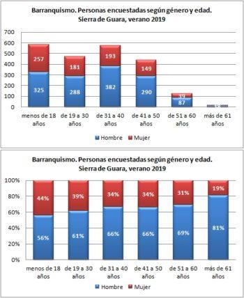Barranquismo. Personas encuestadas según género y edad. Sierra de Guara, verano 2019