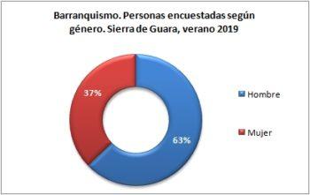 Barranquismo. Personas encuestadas según género. Sierra de Guara, verano 2019