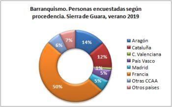 Barranquismo. Personas encuestadas según procedencia. Sierra de Guara, verano 2019