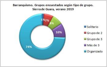 Barranquismo. Grupos encuestados según tipo de grupo. Sierra de Guara, verano 2019