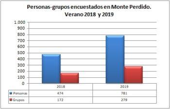 Monte Perdido. Grupos y personas encuestadas. Verano 2019