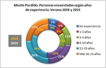 Monte Perdido. Personas encuestadas según años de práctica. Verano 2019