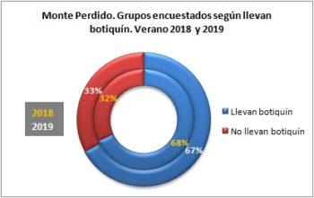 Monte Perdido. Grupos encuestados según llevan botiquín. Verano 2019