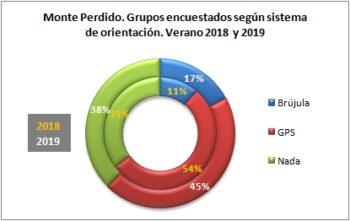 Monte Perdido. Grupos encuestados según llevan brújula o GPS. Verano 2019