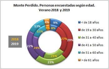 Monte Perdido. Personas encuestadas según edad. Verano 2019