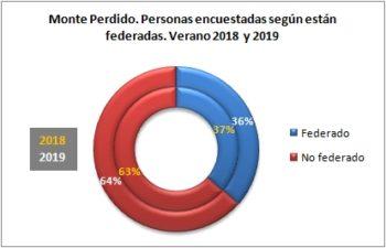 Monte Perdido. Personas encuestadas según están federadas. Verano 2019