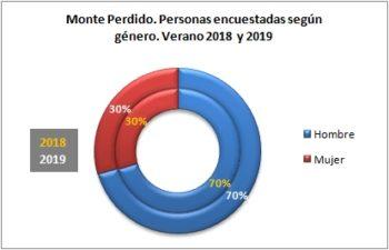 Monte Perdido. Personas encuestadas según género. Verano 2019