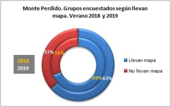Monte Perdido. Grupos encuestados según llevan mapa. Verano 2019