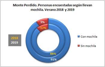Monte Perdido. Personas encuestadas según llevan mochila. Verano 2019