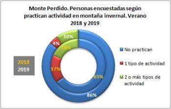 Monte Perdido. Personas encuestadas según disciplina de actividad invernal. Verano 2019