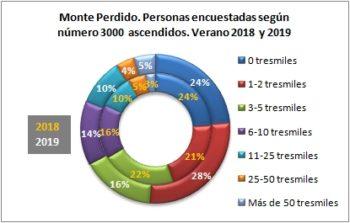 Monte Perdido. Personas encuestadas según número de tresmiles ascendidos. Verano 2019