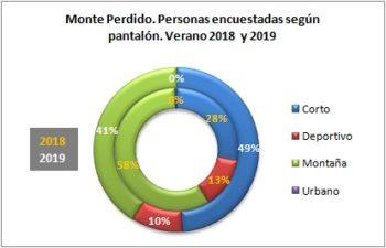 Monte Perdido. Personas encuestadas según tipo de pantalón. Verano 2019