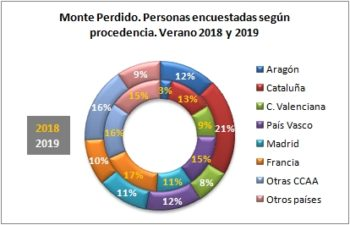 Monte Perdido. Personas encuestadas según procedencia. Verano 2019