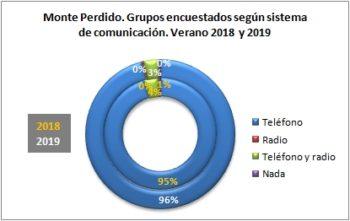 Monte Perdido. Grupos encuestados según llevan teléfono. Verano 2019
