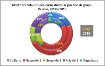 Monte Perdido. Grupos encuestados según tipo de grupo. Verano 2019