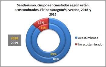 Senderismo. Grupos encuestados según están acostumbrados. Pirineo Aragonés, verano 2019