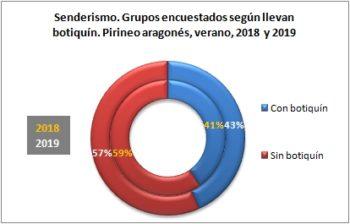 Senderismo. Grupos encuestados según llevan botiquín. Pirineo Aragonés, verano 2019