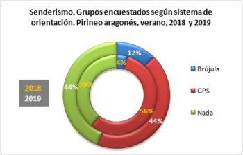 Senderismo. Grupos encuestados según llevan brújula o GPS. Pirineo Aragonés, verano 2019
