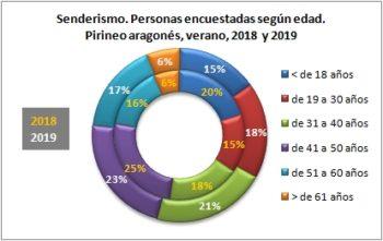 Senderismo. Personas encuestadas según edad. Pirineo Aragonés, verano 2019