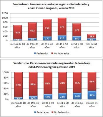 Senderismo. Personas encuestadas según están federadas y edad. Pirineo Aragonés, verano 2019