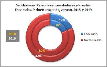 Senderismo. Personas encuestadas según están federadas. Pirineo Aragonés, verano 2019
