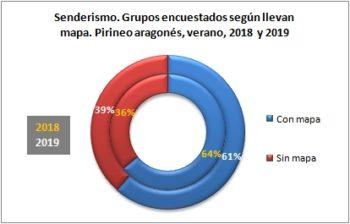 Senderismo. Grupos encuestados según llevan mapa. Pirineo Aragonés, verano 2019