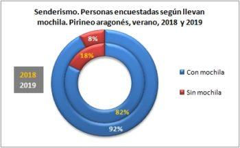 Senderismo. Personas encuestadas según llevan mochila. Pirineo Aragonés, verano 2019