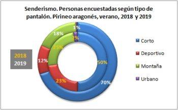 Senderismo. Personas encuestadas según tipo de pantalón. Pirineo Aragonés, verano 2019