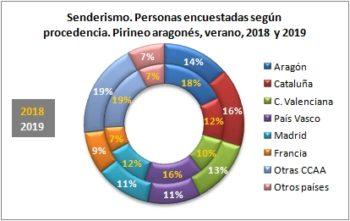 Senderismo. Personas encuestadas según procedencia. Pirineo Aragonés, verano 2019