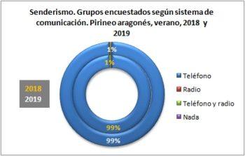 Senderismo. Grupos encuestados según llevan teléfono. Pirineo Aragonés, verano 2019
