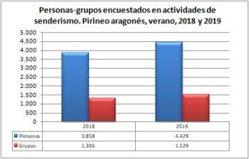 Senderismo. Grupos y personas encuestadas. Pirineo Aragonés, verano 2018-2019