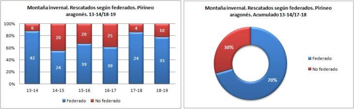 Montaña invernal. Rescatados según federados. 13-14/18-19. Datos GREIM