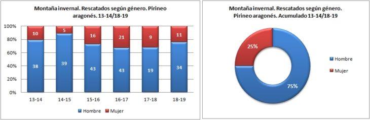 Montaña invernal. Rescatados según género. 13-14/18-19. Datos GREIM