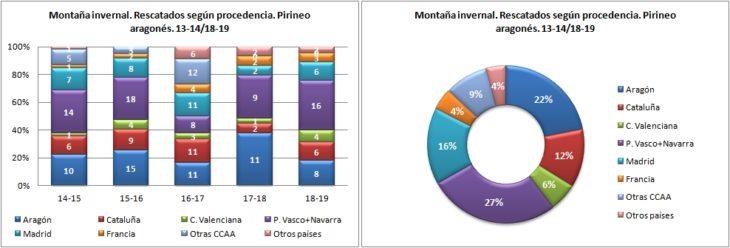 Montaña invernal. Rescatados según la procedencia. 13-14/18-19. Datos GREIM